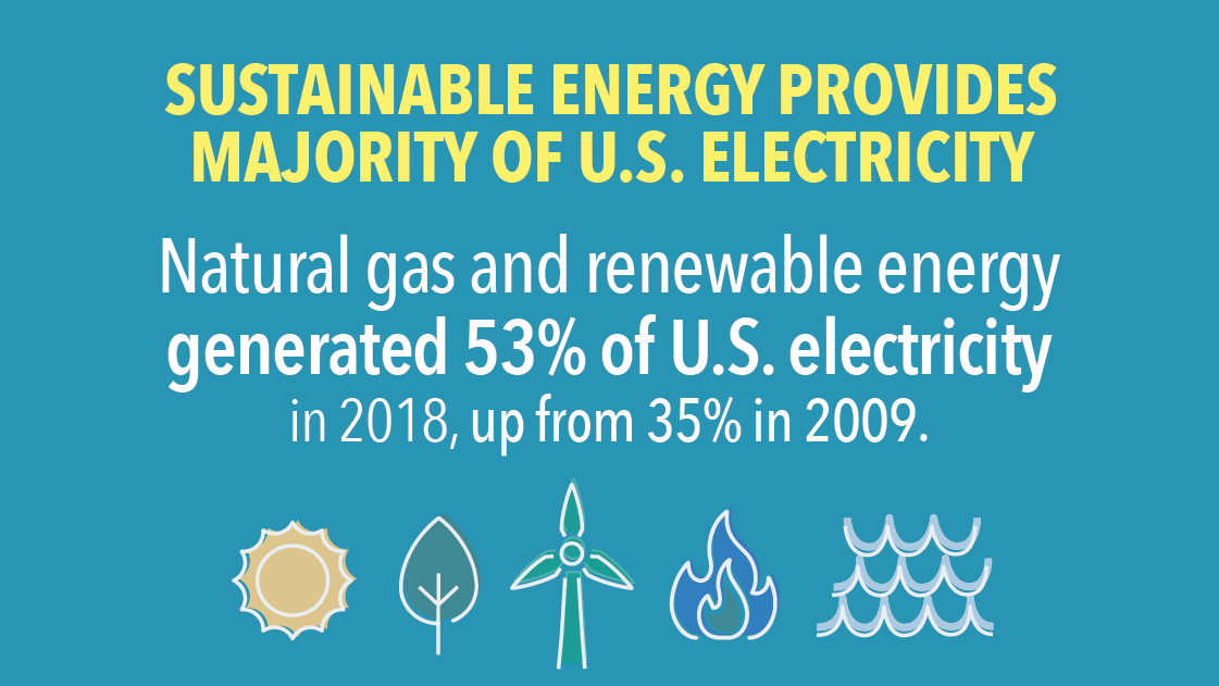 2019 Sustainable Energy in America Factbook